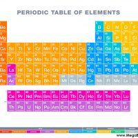 Periyodik Tablo – Bilim Tam Yol İlerliyor, Kimse Geride Kalmasın